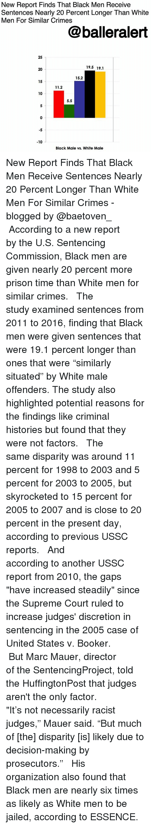 "Memes, Supreme, and Supreme Court: New Report Finds That Black Men Receive  Sentences Nearly 20 Percent Longer Than White  Men For Similar Crimes  @balleralert  25  19.5 19.1  20  15.2  15  11.2  10  5.5  5  -5  -10  Black Male vs. White Male New Report Finds That Black Men Receive Sentences Nearly 20 Percent Longer Than White Men For Similar Crimes - blogged by @baetoven_ ⠀⠀⠀⠀⠀⠀⠀ ⠀⠀⠀⠀⠀⠀⠀ According to a new report by the U.S. Sentencing Commission, Black men are given nearly 20 percent more prison time than White men for similar crimes. ⠀⠀⠀⠀⠀⠀⠀ ⠀⠀⠀⠀⠀⠀⠀ The study examined sentences from 2011 to 2016, finding that Black men were given sentences that were 19.1 percent longer than ones that were ""similarly situated"" by White male offenders. The study also highlighted potential reasons for the findings like criminal histories but found that they were not factors. ⠀⠀⠀⠀⠀⠀⠀ ⠀⠀⠀⠀⠀⠀⠀ The same disparity was around 11 percent for 1998 to 2003 and 5 percent for 2003 to 2005, but skyrocketed to 15 percent for 2005 to 2007 and is close to 20 percent in the present day, according to previous USSC reports. ⠀⠀⠀⠀⠀⠀⠀ ⠀⠀⠀⠀⠀⠀⠀ And according to another USSC report from 2010, the gaps ""have increased steadily"" since the Supreme Court ruled to increase judges' discretion in sentencing in the 2005 case of United States v. Booker. ⠀⠀⠀⠀⠀⠀⠀ ⠀⠀⠀⠀⠀⠀⠀ But Marc Mauer, director of the SentencingProject, told the HuffingtonPost that judges aren't the only factor. ⠀⠀⠀⠀⠀⠀⠀ ⠀⠀⠀⠀⠀⠀⠀ ""It's not necessarily racist judges,"" Mauer said. ""But much of [the] disparity [is] likely due to decision-making by prosecutors."" ⠀⠀⠀⠀⠀⠀⠀ ⠀⠀⠀⠀⠀⠀⠀ His organization also found that Black men are nearly six times as likely as White men to be jailed, according to ESSENCE."