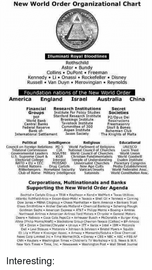 new world order organizational chart iluminati royal bloodlines  abc bones and burger king new world order organizational chart iluminati royal bloodlines