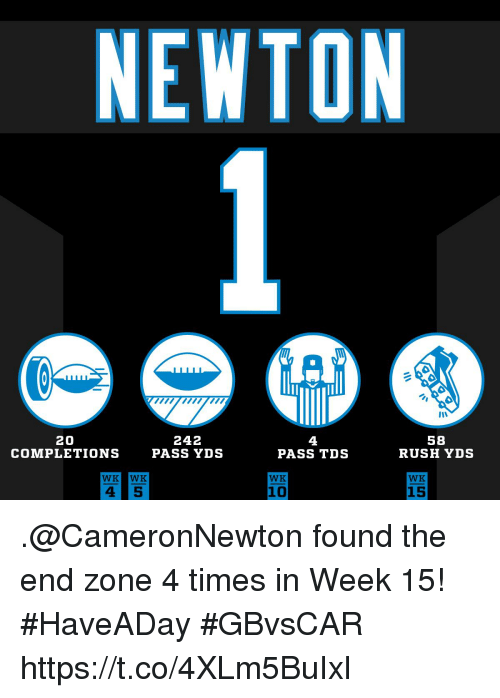 Memes, Rush, and 🤖: NEWTON  20  COMPLETIONS  242  PASS YDS  4  PASS TDS  58  RUSH YDS  WK  WK  10  15 .@CameronNewton found the end zone 4 times in Week 15! #HaveADay #GBvsCAR https://t.co/4XLm5BuIxl