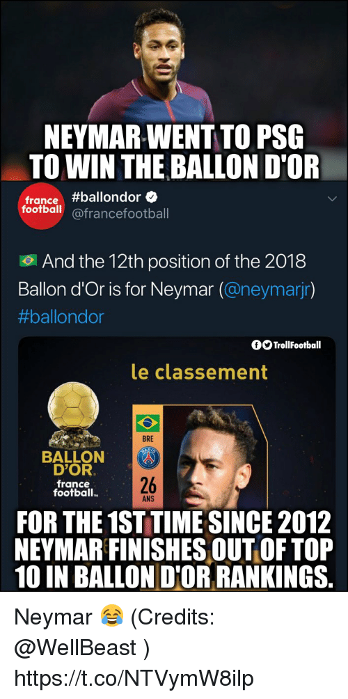Football, Memes, and Neymar: NEYMAR-WENT TO PSG  TO WIN THE BALLON D'OR  france#ballondore  football@francefootball  .  And the 12th position of the 2018  Ballon d'Or is for Neymar (@neymarjr)  #ballondor  fOTrollFootball  le classement  BRE  BALLON  D'OR  france  football.  26  ANS  FOR THE 1ST TIME SINCE 2012  NEYMAR FINISHES OUT OF TOP  10 IN BALLON D'OR RANKINGS. Neymar 😂 (Credits: @WellBeast ) https://t.co/NTVymW8ilp