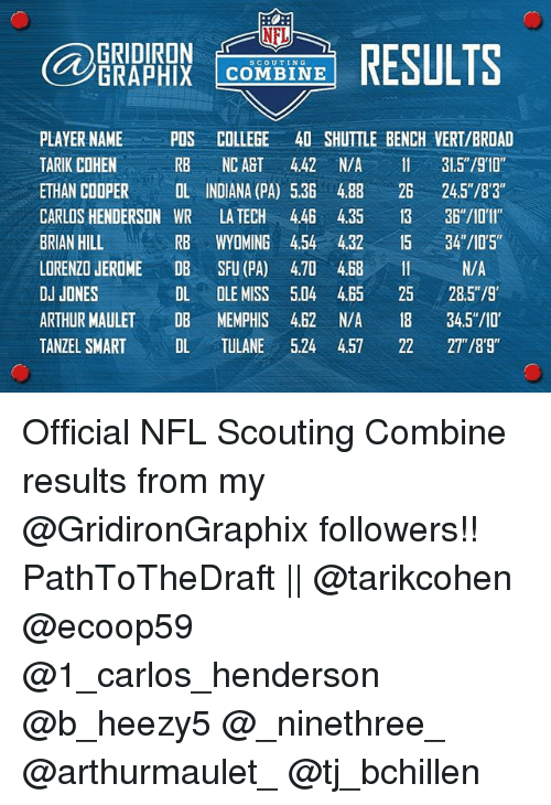 Nfl Gridiron Results Graphix Combine Player Name Pos College 40