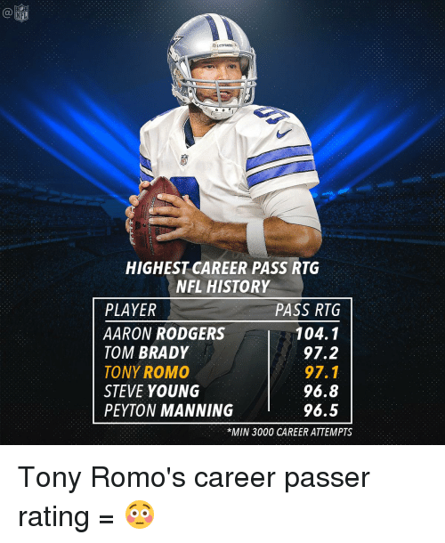 Aaron Rodgers, Memes, and Nfl: NFL  HIGHEST CAREER PASS RTG  NFL HISTORY  PLAYER  PASS RTG  AARON RODGERS  104.1  TOM BRADY  97.2  97.1  TONY ROMO  96.8  STEVE YOUNG  96.5  PEYTON MANNING  *MIN 3000 CAREER ATTEMPTS Tony Romo's career passer rating = 😳