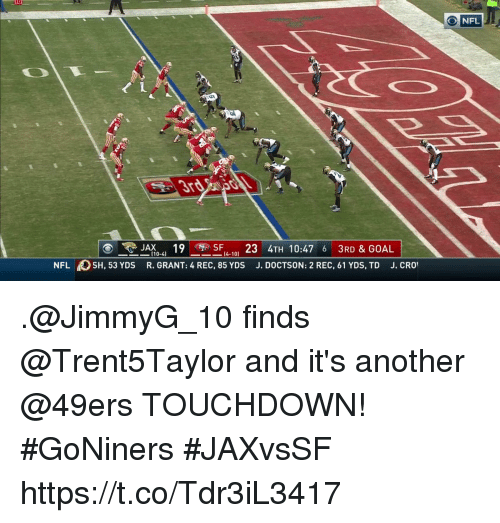 San Francisco 49ers, Memes, and Nfl: NFL  JAX419  T 10:47 6 3RD & GOAL  [ 10-4)  [4-10]  NFL SH, 53 YDS R. GRANT: 4 REC, 85 YDS J. DOCTSON: 2 REC, 61 YDS, TD J. CRO .@JimmyG_10 finds @Trent5Taylor and it's another @49ers TOUCHDOWN! #GoNiners #JAXvsSF https://t.co/Tdr3iL3417