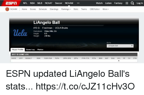 Espn, Memes, and Mlb: NFL NBA MLB NCAAF Soccer NCAAM .  Watch Listen Fantasy a Log In  NCAAM Home Scores Schedule Standings Rankings Stats Teams CBB Nation More ︾  LiAngelo Ball  #15 G Freshman UCLA Bruins  Hometown Chino Hills, CA  Height 65  Weight230 lbs  Go to  LiAngelo Bal  Player Profile  2017-18 GAME LOG  DATE OPP RESULT  Game Log Photos  MIN FGM-FGA FG9% 3PM-3PA 3P FTM-FTA FTOS REB AST BLK STL PF TO ESPN updated LiAngelo Ball's stats... https://t.co/cJZ11cHv3O