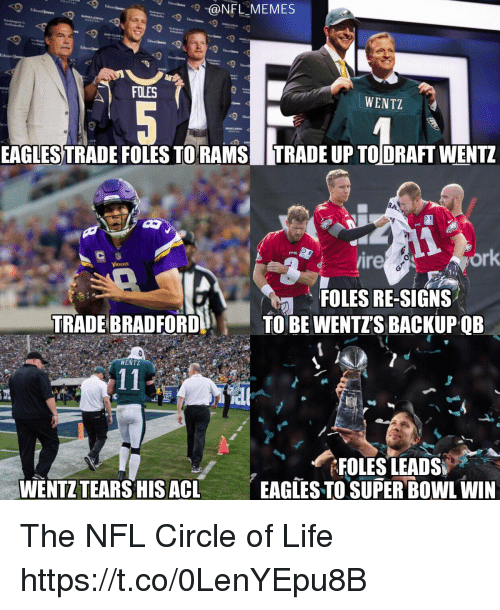 Philadelphia Eagles, Football, and Life: @NFLMEMES  lward  WENTZ  EAGLES TRADE FOLES TORAMSTRADE UP TODRAFT WENTZ  ire  ork  FOLES RE-SIGNS  TRADE BRADFORDTO BE WENTZS BACKUPQB  WENTZ  WENTZ TEARS HIS ACL  EAGTES TO SUPER BOWL WIN The NFL Circle of Life https://t.co/0LenYEpu8B