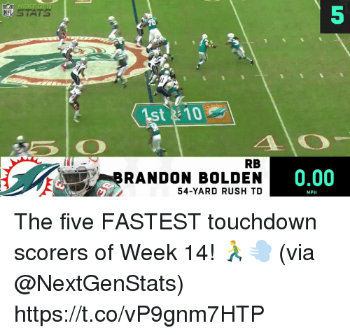 Memes, Rush, and 🤖: NFUSTATS  5  t10  RB  BRANDON BOLDEN  54-YARD RUSH TD  0.00  MPH The five FASTEST touchdown scorers of Week 14! 🏃💨   (via @NextGenStats) https://t.co/vP9gnm7HTP