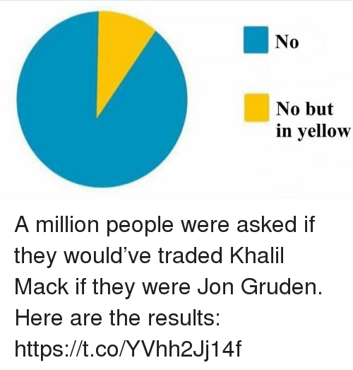 Sports, Jon Gruden, and They: No  0  No but  in yellow A million people were asked if they would've traded Khalil Mack if they were Jon Gruden.   Here are the results: https://t.co/YVhh2Jj14f