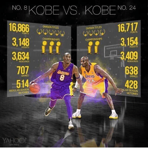 8221cb6bc810 NO 8 KOBE VS KOBE No 24 16717 POINTS 3148 3154 CHAMPIONSHIPs 409 ...