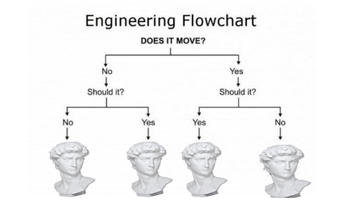 No Engineering Flowchart Does It Move No Yes Should It Should It
