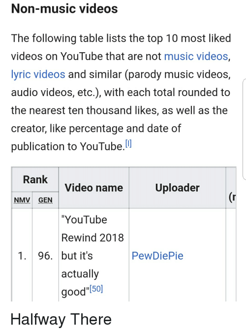 Non Music Videos The Following Table Lists The Top 10 Most Liked Videos On Youtube That Are Not Music Videos Yric Videos And Similar Parody Music Videos Audio Videos Etc With Each Total