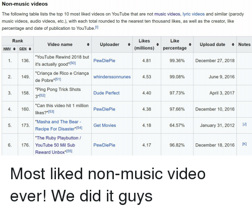 Non Music Videos The Following Table Lists The Top 10 Most Liked Videos On Youtube That Are Not Music Videos Lyric Videos And Similar Parody Music Videos Audio Videos Etc With Each Total