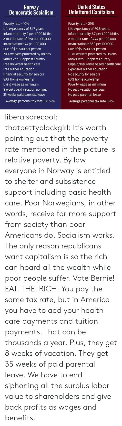 America, Anaconda, and Life: Norway  Democratic Socialism  United States  Unfettered Capitalism  Poverty rate-10%  Life expectancy of 81.7 years  Infant mortality 2 per 1,000 births.  A murder rate of 0.51 per 100,000.  Incarcerations: 74 per 100,000.  GDP of $75.500 per person  70% workers protected by Unions  Ranks 2nd -Happiest Country  Free Universal health care  Free higher education  Financial security for seniors  83% home ownership  Living wage as minimum  8 weeks paid vacation per year  35 weeks paid parental leave  Poverty rate-29%  Life expectancy of 79.6 years.  Infant mortality 5.7 per 1,000 births.  A murder rate of 4.74 per 100,000.  Incarcerations: 860 per 100,000.  GDP of $59.500 per person  11.3% workers protected by Unions  Ranks 14th-Happiest Country  Unpaid/Insurance based health care  Expensive higher education  No security for seniors  63% home ownership  Poverty wage as minimum  No paid vacation per year  No paid parental leave  Average personal tax rate-37%  Average personal tax rate-38.52% liberalsarecool: thatpettyblackgirl:   It's  worth pointing out that the poverty rate mentioned in the picture is  relative poverty. By law everyone in Norway is entitled to shelter and  subsistence support including basic health care. Poor Norwegians, in other words, receive far more support from society than poor Americans do.  Socialism works. The only reason republicans want capitalism is so the rich can hoard all the wealth while poor people suffer. Vote Bernie!   EAT. THE. RICH.     You pay the same tax rate, but in America you have to add your health care payments and tuition payments. That can be thousands a year. Plus, they get 8 weeks of vacation. They get 35 weeks of paid parental leave. We have to end siphoning all the surplus labor value to shareholders and give back profits as wages and benefits.