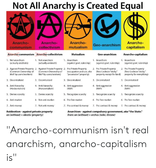 """Money, Capitalism, and Common: Not All Anarchy is Created Equal  Anarcho Geo-anarchismcapitalism  mutualism  Anarcho-  Anarcho-  Anarcho-  capitalism  Anarcho-capitalism  communism collectivism  Anarcho-communismAnarcho-collectivism  Mutualism  Geo-anarchism  1. Not anarchism  1. Not anarchism  1. Anarchism  1. Anarchism  1. Anarchism  (actually anideotis)  (actually anideotis)  (against govt rulership) (against govt rulership) (against govt. rulership)  2. Against Private Property 2. Against Private Property 2. Pro Private Property 2. Pro Private Property 2. Pro Private Property  (Common Ownership of Common Ownership of (occupation and use, aka (Neo-Lockean sticky"""" (Neo-Lockean """"sticky""""  MoP by users/workers) MoP by users/workers) possession property) property except for land) property for everything)  3. Decentralized  4. Anti-hierarchy  3. Decentralized  3. Decentralized  3. Decentralized  3. Decentralized  4. Anti-hierarchy  4. Anti-aggression  4. Anti-aggression  4. Anti-aggression  (Horizontalism)  5. Denies scarcity  6. Anti-market  7. Anti-money  Anideotism-against private property  (Horizontalism)  5. Denies scarcity  6. Not anti-market  7. Not anti-money  (NAP)  5. Recognizes scarcity  6. Pro free market  7. Pro contract& money  NAP)  5. Recognizes scarcity . Recognizes scarcity  6. Pro free market  7. Pro contract& money  (NAP)  6.  Pro free market  7.  Pro contract & money  Anarchism-against compulsory government, aka """"the State.""""  from: an (without) + archos (ruler, throne)  an (without) + ideotis (property) """"Anarcho-communism isn't real anarchism, anarcho-capitalism is"""""""