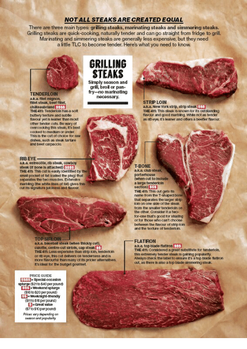 Not All Steaks Are Created Equal There Are Three Main
