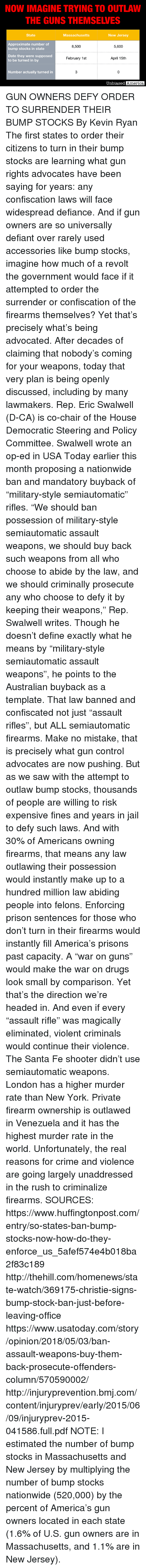 """America, Crime, and Drugs: NOW IMAGINE TRYING TO OUTLAW  THE GUNS THEMSELVES  State  Massachusetts  New Jersey  Approximate number of  bump stocks in state  8,500  5,600  Date they were supposed  to be turned in by  February 1st  April 15th  Number actually turned in  3  0  ased America GUN OWNERS DEFY ORDER TO SURRENDER THEIR BUMP STOCKS By Kevin Ryan  The first states to order their citizens to turn in their bump stocks are learning what gun rights advocates have been saying for years: any confiscation laws will face widespread defiance.  And if gun owners are so universally defiant over rarely used accessories like bump stocks, imagine how much of a revolt the government would face if it attempted to order the surrender or confiscation of the firearms themselves?  Yet that's precisely what's being advocated.  After decades of claiming that nobody's coming for your weapons, today that very plan is being openly discussed, including by many lawmakers.  Rep. Eric Swalwell (D-CA) is co-chair of the House Democratic Steering and Policy Committee.  Swalwell wrote an op-ed in USA Today earlier this month proposing a nationwide ban and mandatory buyback of """"military-style semiautomatic"""" rifles.  """"We should ban possession of military-style semiautomatic assault weapons, we should buy back such weapons from all who choose to abide by the law, and we should criminally prosecute any who choose to defy it by keeping their weapons,"""" Rep. Swalwell writes.  Though he doesn't define exactly what he means by """"military-style semiautomatic assault weapons"""", he points to the Australian buyback as a template.  That law banned and confiscated not just """"assault rifles"""", but ALL semiautomatic firearms.  Make no mistake, that is precisely what gun control advocates are now pushing.  But as we saw with the attempt to outlaw bump stocks, thousands of people are willing to risk expensive fines and years in jail to defy such laws.  And with 30% of Americans owning firearms, that means any law """
