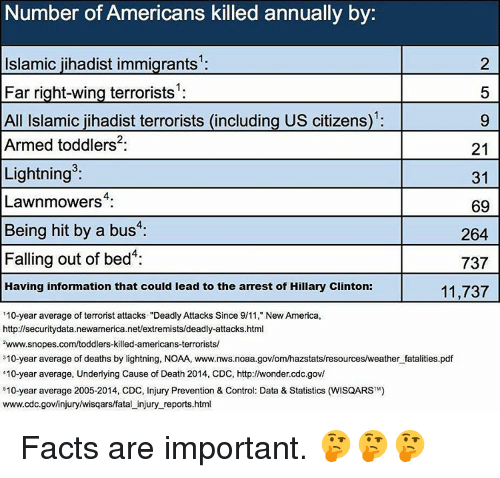 """9/11, Memes, and Lightning: Number of Americans killed annually by  2  Islamic jihadist immigrants  5  Far right-wing terrorists  All Islamic jihadist terrorists (including US citizens)  Armed toddlers  21  Lightning  31  Lawnmowers  69  Being hit by a bus  4:  264  Falling out of bed  737  Having information that could lead to the arrest of Hillary Clinton:  11,737  """"10-year average of terrorist attacks """"Deadly Attacks Since 9/11, New America,  http://securitydata.newamerica.net/extremists/deadly-attacks.html  zwww.snopes.com/toddlers-killed-americans-terrorists/  310-year average of deaths by lightning, NOAA, www.nws.noaa.govlomhazstats/resources/weather fatalities.pdf  """"10-year average, Underlying Cause of Death 2014, CDC, http://wonder cdc.gov/  510-year average 2005-2014, CDC, Injury Prevention & Control: Data & Statistics (WisQARSTM)  www.cdc.gov/injuryhwisqars/fatal injury reports.html Facts are important. 🤔🤔🤔"""