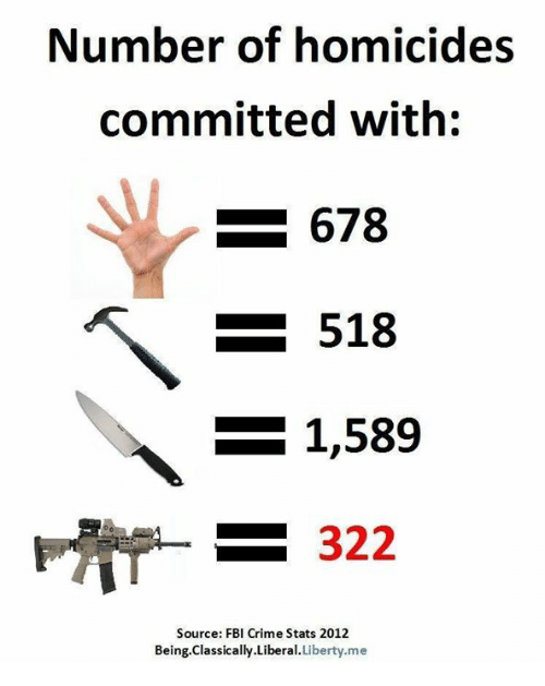 Crime, Fbi, and Memes: Number of homicides  committed with:  678  518  1,589  322  Source: FBI Crime Stats 2012  Being.Classically.Liberal.Liberty.me