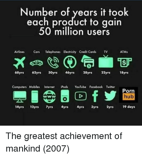 Computers, Facebook, and Internet: Number of years it took  each product to gain  50 million users  Airlines  Telephones Electricity Credit Cards TV  ATMs  68yrs 62yrs 50yrs 46yrs 28yrs 22yrs 18yrs  Computers Mobiles Internet iPods YouTube Facebook Twitter  Porn  hub  14yrs 12yrs 7yrs 4yrs 4yrs 3yrs 2yrs 19 days The greatest achievement of mankind (2007)