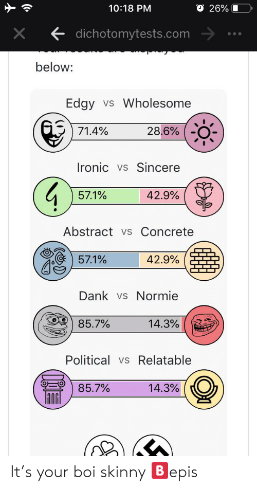 Dank, Ironic, and Skinny: O 26%  10:18 PM  X  dichotomytests.com  below:  Edgy  vs Wholesome  71.4%  28.6%  Ironic vs  Sincere  57.1%  42.9%  Abstract  vs Concrete  57.1%  42.9%  Dank vs Normie  85.7%  14.3%  Political vs Relatable  14.3%  85.7% It's your boi skinny 🅱️epis