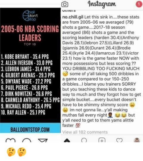 Allen Iverson, Carmelo Anthony, and Chill: O Instagnam  on't  op  no.chill.gil Let this sink in....these stats  are from 2005-06 we averaged (79)  shots a game... 2017-18 season  averaged (86) shots a game and the  scoring leaders (harden 30.4) (Anthony  Davis 28.1(ebron 27.5) (Lillard 26.9)  (giannis 26.9) (Durant 26.4) (Brodie  25.4) (kyrie 24.4)(lamarcus 23.1) (victor  23.1) how is the game faster NOW with  more possessions but less scoring ??  YOU DRIBBLING TOO FUCKING MUCH  2005-06 NBA SCORING  LEADERS  TOP 10  1. KOBE BRYANT-35.4 PPG  2. ALLEN IVERSON-33.0 PPG  3. LEBRON JAMES 31.4 PP  4. GILBERT ARENAS-29.3 PPG  5. DWYANE WADE-27.2 PPG  6. PAUL PIERCE 26.8 PPG  7. DIRK NOWITZKI-26.6 PPG  8. CARMELO ANTHONY-26.5 PPG  9. MICHAEL REDD 25.4 PPG  10. RAY ALLEN 25.1 PPG  some of y'all taking 500 dribbles in  a game compared to our 150-250  dribbles... blame you trainers SORRY  but you teaching these kids to dance  way to much and they forgot how to get  simple bucket.every bucket doesn't  have to be shimmy shimmy score  im not gonna lie..y'all making  muthas fall every night but  y'all need to get to them yams alittle  faster  View all 182 comments  BALLDONTSTOP.COM 🤔🤔