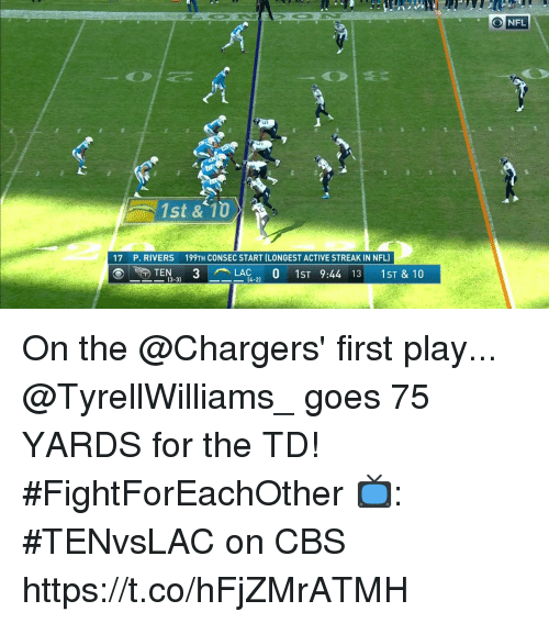 Memes, Nfl, and Cbs: O NFL  1st &.10  17  P. RIVERS  199TH CONSEC START (LONGEST ACTIVE STREAK IN NFL)  ®ー R) TEN-3)  3  -LA14-2)  0  1ST 9:44 131  1ST & 10  ー-13-3 On the @Chargers' first play...  @TyrellWilliams_ goes 75 YARDS for the TD! #FightForEachOther  📺: #TENvsLAC on CBS https://t.co/hFjZMrATMH