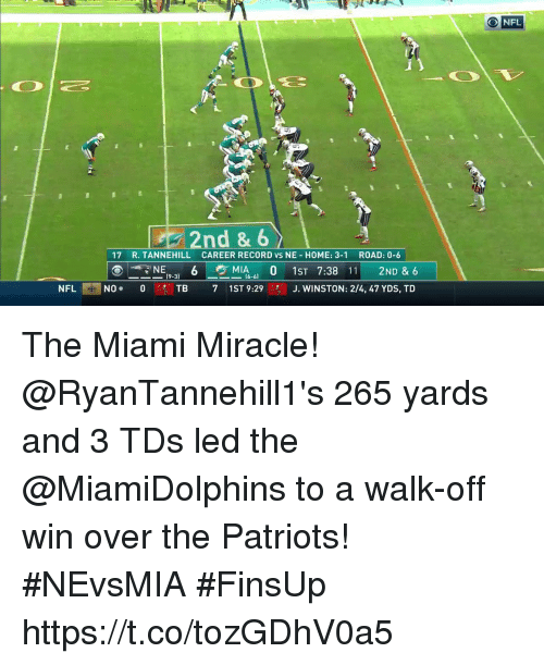 Memes, Nfl, and Patriotic: O NFL  2nd & 6  17 R. TANNEHILL CAREER RECORD vs NE HOME: 3-1 ROAD: 0-6  ⓔ_NE(9-3) 6 ㅡ흐 MIA6-61 0 1 ST 7:38 111 2ND & 6  NFL ER I NO.  0.  TB  7  1 ST 9:29  J·WINSTON: 2/4, 47 YDS, TD  ! The Miami Miracle!  @RyanTannehill1's 265 yards and 3 TDs led the @MiamiDolphins to a walk-off win over the Patriots! #NEvsMIA #FinsUp https://t.co/tozGDhV0a5