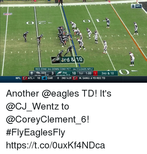 Philadelphia Eagles, Memes, and Nfl: O NFL  3rd 8 10  RED ZONE 3RD DOWN CONV PCT 64.3 (LEADS NFL)  _DEN-4) 3-PHI7-11 10 1ST 1:00 5 3RD & 10  NFL 1,  ATL.  10  )--CAR  0  2ND 14:39余M. SANU: 6 YD REC TD Another @eagles TD!  It's @CJ_Wentz to @CoreyClement_6! #FlyEaglesFly https://t.co/0uxKf4NDca