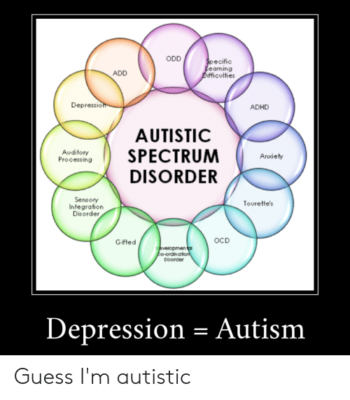 ODD Specific Learning Difficulties ADD Depression ADHD