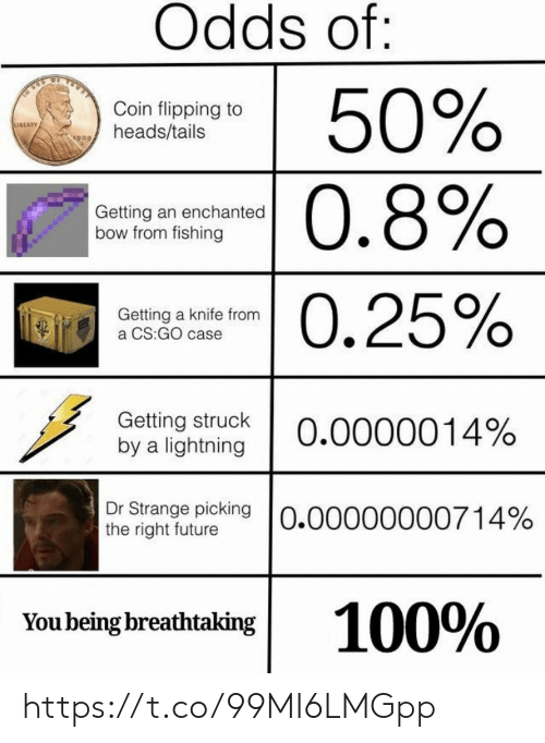 Future, Memes, and Lightning: Odds of:  50%  0.8%  Coin flipping to  heads/tails  Getting an enchanted  bow from fishing  -0.25%  Getting a knife from  a CS:GO case  Getting struck  by a lightning  0.0000014%  Dr Strange picking O.00000000714%  the right future  100%  You being breathtaking https://t.co/99MI6LMGpp