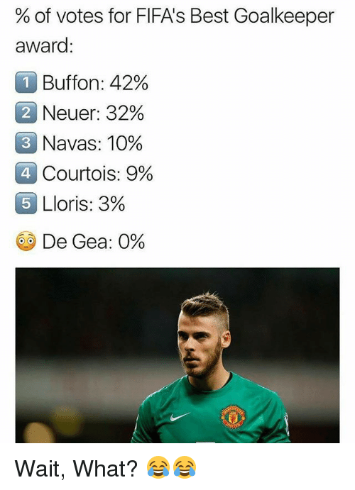 Memes, Best, and 🤖: % of votes for FIFA's Best Goalkeeper  award  Buffon: 42%  2 Neuer: 32%  3  Navas: 10%  4.  Courtois: 9%  OLloris: 3%  5  GO De Gea: 0% Wait, What? 😂😂