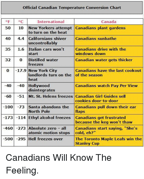"""Anaconda, Cars, and Cookies: Official Canadian Temperature Conversion Chart  F C  International  Canada  50 10 New Yorkers attempt Canadians plant gardens  40 4.4 Californians shiver Canadians sunbathe  35 1.6 Italian cars won't Canadians drive with the  32 0 Distilled water  0 17.9 New York City  to turn on the heat  uncontrolla bly  windows down  Canadian water gets thicker  Canadians have the last cookout  start  freezes  landlords turn on the of the season  heat  4040 Hollywood  60 51 Mt. St. Helens freezes Canadian Girl Guides sell  100 -73 Santa abandons the Canadians pull down their ear  173 -114 Ethyl alcohol freezes Canadians get frustrated  460 -273 Absolute zero Canadians start saying, """"She's  500295 Hell freezes over The Toronto Maple Leafs win the  Canadians watch Pay Per View  disintegrates  cookies door-to-door  flaps  because the keg won't thaw  North Pole  atomic motion stops cold, eh?""""  Stanley Cup <p>Canadians Will Know The Feeling.</p>"""