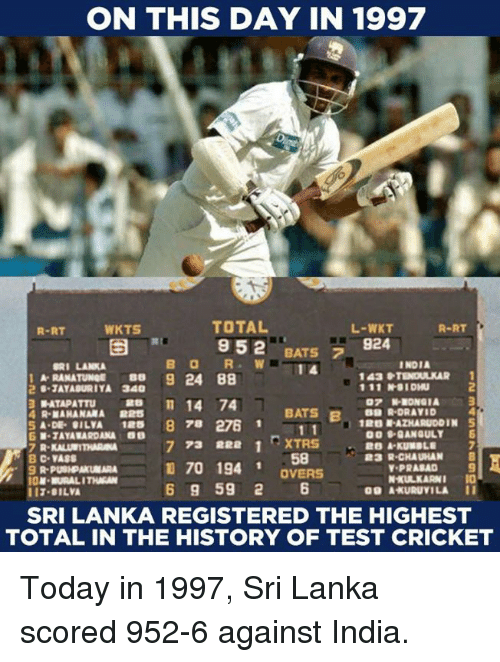 Memes, Cricket, and History: ON THIS DAY IN 1997  TOTAL  952  WKTS  R-RT  L-WKT  924  R-RT  BATS  LANKA  INDIA  A- RANATUNGE 8 9 24 88  2  -JAYASURIYA 340  R-MAHANAMA 225  M-TAYA RARDANA 0  BATS BPK  B9 R DRAVID  RD  1鵞03 AZHARUDDIN 5  S A DE- GILYA 1RS 8 78 276 1  B C VASS  1I7.BILV  SRI LANKA REGISTERED THE HIGHEST  11  R-KALITHARA  773 22 1TxTRS  3  R-CHAUHAN  170 194 1  6 9 59 2 6  PRABAD 9  .9PPURALAKNARA  OVERS  貉@  A-KURUYILA  11  TOTAL IN THE HISTORY OF TEST CRICKET Today in 1997, Sri Lanka scored 952-6 against India.