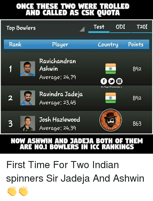 Memes, Indian, and 🤖: ONCE THESE TWO WERE TROLLED  AND CALLED AS CSK QUOTA  Test  ODI  T201  Top Bowlers  Player  Rank  Country  Points  Ravichandran  1 Ashwin  8C2  Average: 24.7%  Dis Page  entertain U  Ravindra Jadeja  8012  Average: 23.45  PAGE  Josh Hazlewood  863  Average: 24.3g  RTA  NOW ASHWIN AND JADEJA BOTH OF THEM  ARE NO.1 BOWLERS IN ICC RANKINGS First Time For Two Indian spinners  Sir Jadeja And Ashwin 👏👏