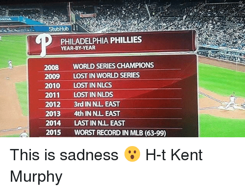 Mlb, Philadelphia Phillies, and Lost: ONDA  StubHub  PHILADELPHIA PHILLIES  YEAR-BY-YEAR  2008  WORLD SERIESCHAMPIONS  2009  LOST IN WORLD SERIES  2010  LOST IN NLCS  2011  LOST IN NLDS  2012  3rd IN NL EAST  2013  4th IN NL EAST  2014  LAST IN NLL EAST  2015  WORST RECORD IN MLB (63-99) This is sadness 😮 H-t Kent Murphy