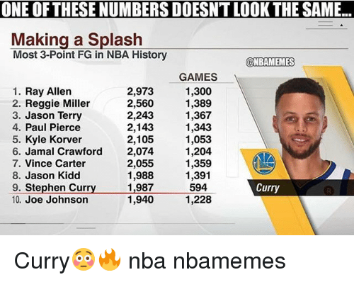 Basketball, Nba, and Paul Pierce: ONE OF THESE NUMBERS DOESNT LOOK THE SAME...  Making a Splash  Most 3-Point FG in NBA History  2  @NBAMEMES  1. Ray Allen  2. Reggie Miller  3. Jason Terry  4. Paul Pierce  5. Kyle Korver  6. Jamal Crawford  7. Vince Carter  8. Jason Kidd  9. Stephen Curry1,987  10. Joe Johnson  2,973  2,560  2,243  2,143  2,105  2,074  2,055  1,988  GAMES  1,300  1,389  1,367  1,343  1,053  1,204  1,359  1,391  594  1,228  de  Curry  1,940 Curry😳🔥 nba nbamemes