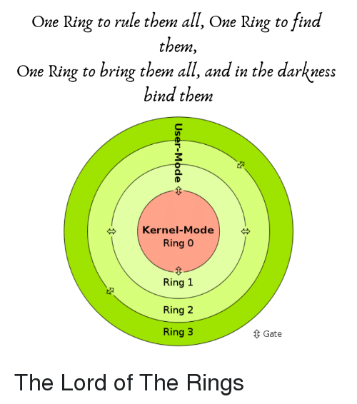 One Right To Rule Them All One Ring To Find Them One: One Ring To Rule Them All One Ring To Find Tbem One Ring