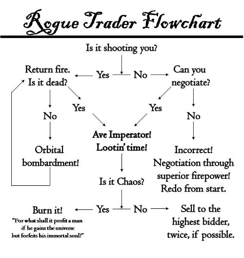 """Fire, Time, and Superior: oque /rader TJowwchart  Is it shooting you?  Return fire.  Is it dead?  Can you  negotiate?  Yes  No  Yes  Yes  No  Ave Imperator!  Lootin' time!  Orbital  bombardment!  Incorrect!  Negotiation through  superior firepower!  Redo from start.  Is it Chaos?  Sell to the  highest bidder,  twice, if possible.  Burn it!  No  ies  """"For what shall it profit a man  if he gains the universe  but forfeits his immortal soul?"""""""