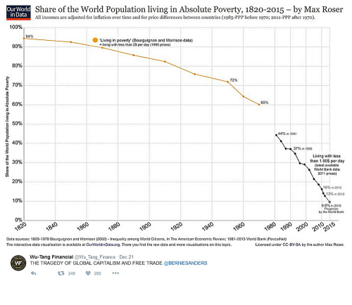 Anaconda, Finance, and American: Our World  in Data  Share of the World Population living in Absolute Poverty, 1820-2015 - by Max Roser  All incomes are adjusted for inflation over time and for price differences between countries (1985-PPP before 1970; 2011-PPP after 1970).  100%  94%  Living in poverty (Bourguignon and Morrison data)  90%  living with less than 2S per day (1985 prices)  80%  72%  70%  60%  60%  44% in 1981  40%  37% în 1990  Living with less  than 1.90S per day  (latest available  World Bank data  2011 prices)  30%  20%  16% in 2010  13%in 2012  9.6% in 2015  by the World Bank  0%  Data sources: 1820-1970 Bourguignon and Morrison (2002) Inequality among World Citizens, In The American Economic Review; 1981-2015 World Bank (PovcalNet)  The interactive data visualisation is available at OurWorldinData.org. There you find the raw data and more visualisations on this topic.  Licensed under CC-BY-SA by the author Max Roser.  Wu-Tang Financial @Wu Tang Finance Dec 21  THE TRAGEDY OF GLOBAL CAPITALISM AND FREE TRADE @BERNIESANDERS  248260