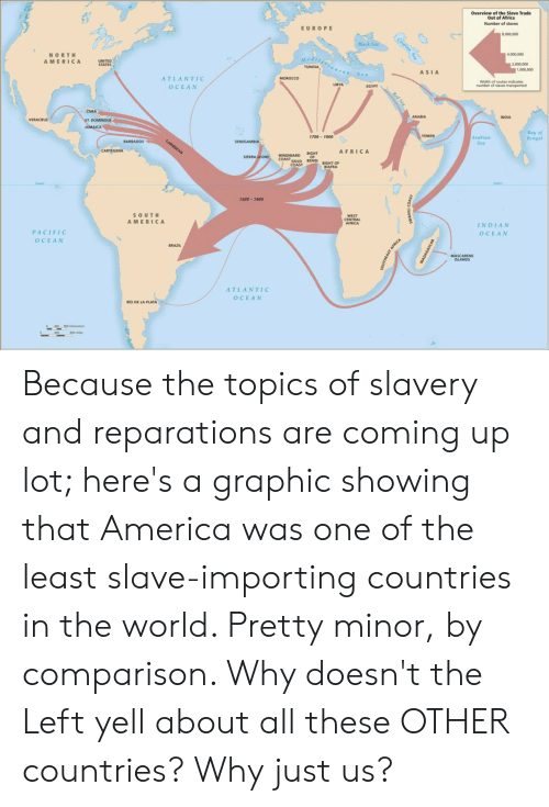 Africa, America, and Black: Overview of the Slave Trade  Out of Africa  Number of slaves  EUROPE  Black  NORTH  A MERICA  4,000,000  2,000,000  TUNISIA  1,000 00  ASIA  ATLANTIC  O CEAN  Width of routes indicates  number of slaves transported  CUBA  INDIA  Bay of  Bengal  1700- 1900  YEMEN  Arabian  Sea  AFRIC A  SIERRA  COAST GouD  COAST  BEN EIGHT OF  500-1900  SO UTH  AMERICA  WEST  CENTRAL  INDIAN  O CEAN  PACIFIC  OCEAN  ATLANTIC  OCEAN  RIO DE LA PLATA Because the topics of slavery and reparations are coming up lot; here's a graphic showing that America was one of the least slave-importing countries in the world. Pretty minor, by comparison. Why doesn't the Left yell about all these OTHER countries? Why just us?