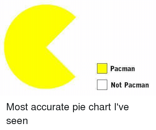 Pacman Not Pacman Most Accurate Pie Chart Ive Seen Funny Meme On