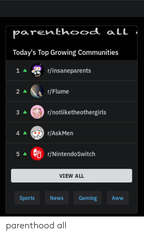 Aww, News, and Sports: parenthood all  Today's Top Growing Communities  r/insaneparents  1 A  r/Flume  2 A  r/notliketheothergirls  3 A  r/AskMen  4A  p r/NintendoSwitch  5A  VIEW ALL  Gaming  Sports  News  Aww parenthood all