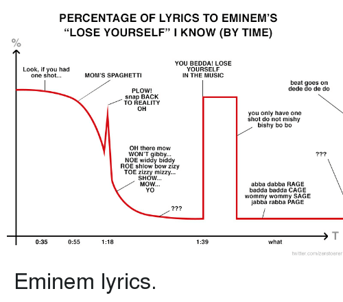 Boing eminem lyrics