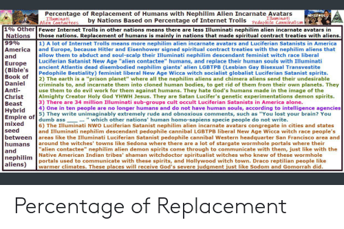 Percentage of Replacement of Humans With Nephilim Alien Incarnate