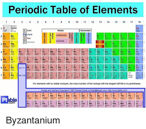 Periodic table of elements 1 3 4 5 6 7 8 9 10 11 12 13 14 for Periodic table 85 elements