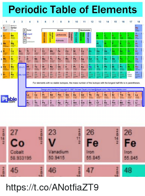 Periodic Table Of Elements 10 11 12 13 14 15 16 17 18 1 H Symbd