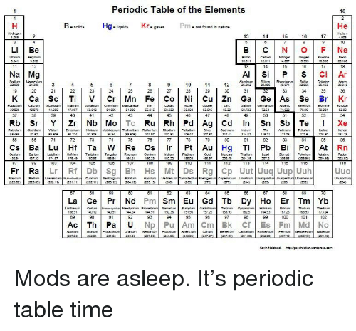 Periodic Table Of The Elements 18 B Solids Kr Gasesp Pm Not Found