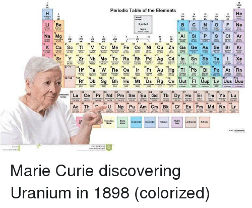 Table, Periodic Table, and Elements: Periodic Table of the Elements  Li Be  Symbol  28  K Ca Sc Ti V Cr Mn e Co Ni Cu Zn Ga Ge As SBr Kr  Sr Y r Nb Mo Tc Ru h Pd Ag Cd In Sn Sb TelXe  Hf Ta W Re Os Ir Pt Au HTPb Bi Po At Rn  Db Sg Bh Hs Mt Ds Rg n I Uup Lv Uus Uuo  OD1 042 107 2411  031040510  , Ac Th r U Np Pu Am Cm Bk Cf Es Fm Md No Lr  HalageNoible Marie Curie discovering Uranium in 1898 (colorized)