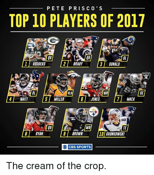 Memes, Sports, and Cbs: PETE PRI SCO' S  TOP 10 PLAYERS OF 2017  DL  1 RODGERS  2 BRADY  3 DONALD  5 MILLER  4 WATT  JONES  7 MACK  TE  BROWN  RYAN  10 GRONKOWSKI  O CBS SPORTS The cream of the crop.