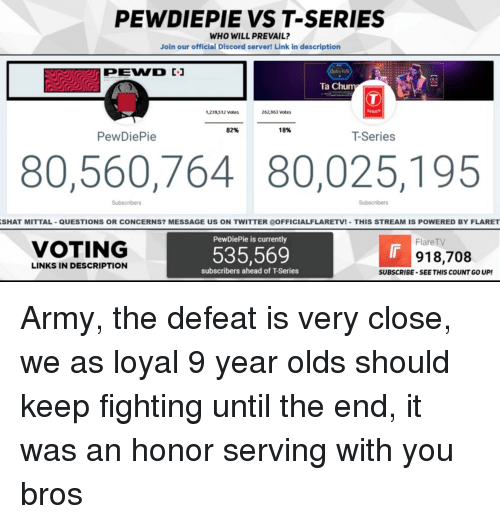 Twitter, Army, and Link: PEWDIEPIE VS T-SERIES  WHO WILL PREVAIL?  Join our official Discord server! Link in description  Ta Chun  1239,512 Votes  262,963 Votes  82%  18%  PewDiePie  T-Series  80,560,764 80,025,195  Subscribers  Subscribers  SHAT MITTAL-QUESTIONS OR CONCERNS? MESSAGE US ON TWITTER OFFICIALFLARETV! THIS STREAM IS POWERED BY FLARET  PewDiePie is currently  FlareTV  VOTING  535,569  918,708  LINKS IN DESCRIPTION  subscribers ahead of T-Series  SUBSCRIBE -SEE THIS COUNT GO UP