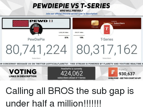 Twitter, youtube.com, and Link: PEWDIEPIE VS T-SERIES  WHO WILL PREVAIL?  Join our official Discord server! Link in description  g illion Subscribers  1,242,345 Votes  264,151 Votes  82%  18%  PewDiePie  T-Series  80,741,224 80,317,162  Subscribers  R CONCERNS? MESSAGE US ON TWITTER 0OFFICIALFLARETVI-THIS STREAM IS POWERED BY FLARETV AND YOUTUBE REALTIME E  PewDiePie is currently  FlareTV  VOTING  424,062  930,637  LINKS IN DESCRIPTION  subscribers ahead of T-Series  SUBSCRIBE-SEE THIS COUNT GO UP!